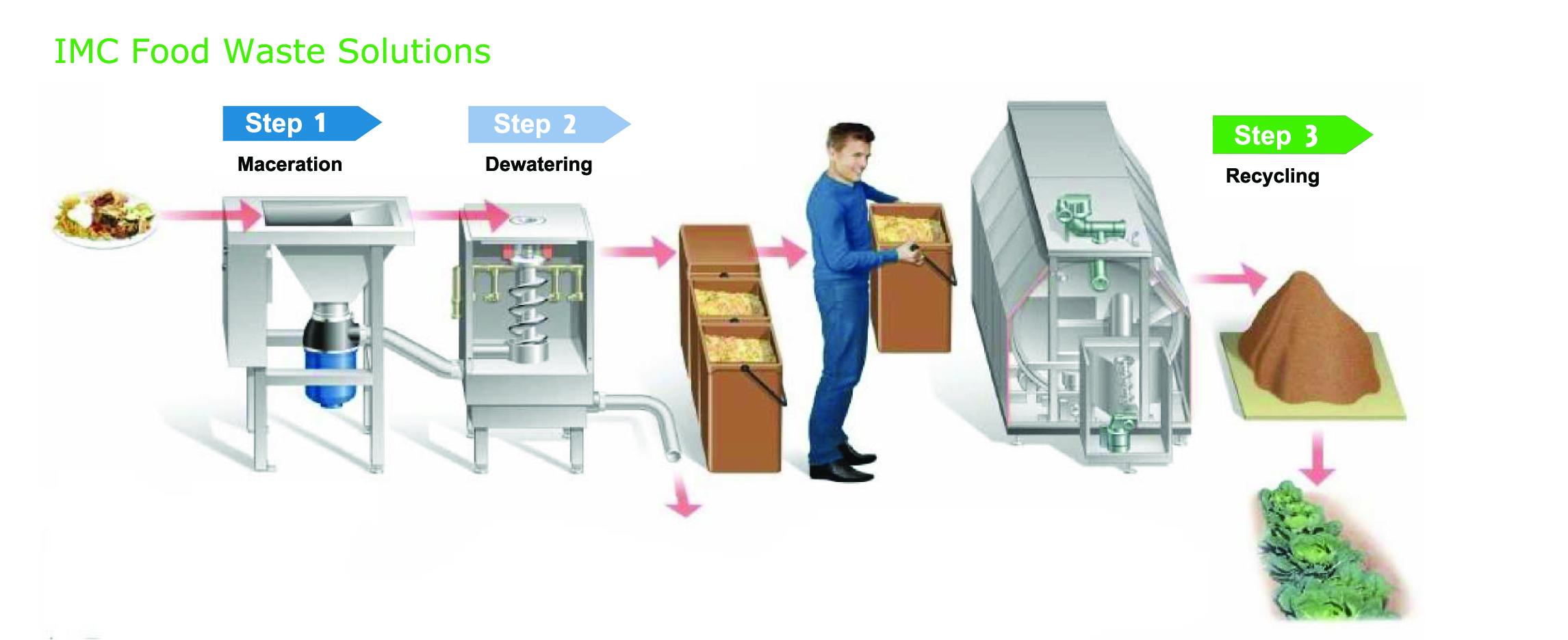 Imc Food Waste Management Mtt International Ltd